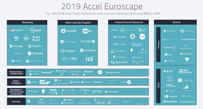The 2019 Accel Euroscape highlights top SaaS companies, informed by G2 data Thumbnail