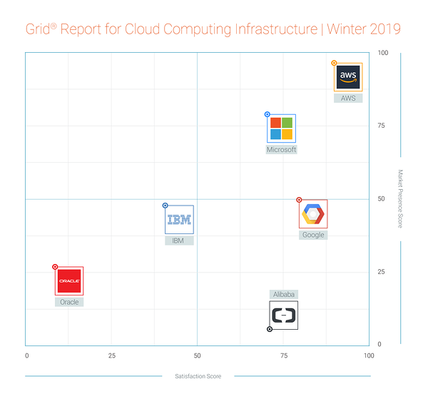 G2 Crowd Cloud Computing Infrastructure Grid®