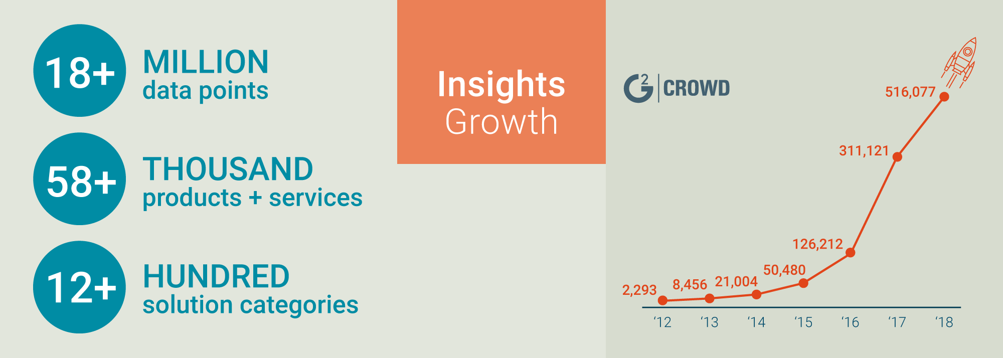 G2 Crowd Series C reviews growth count by year